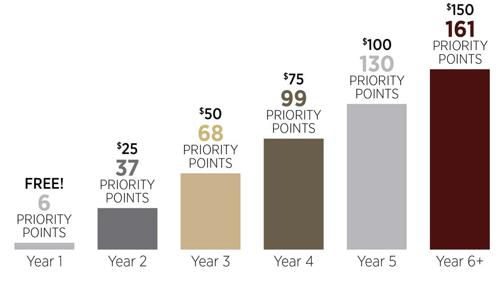 priority points bar graph